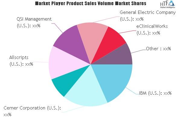 Clinical Intelligence Market