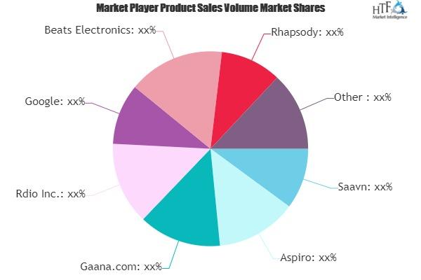 Cloud Music Streaming Market