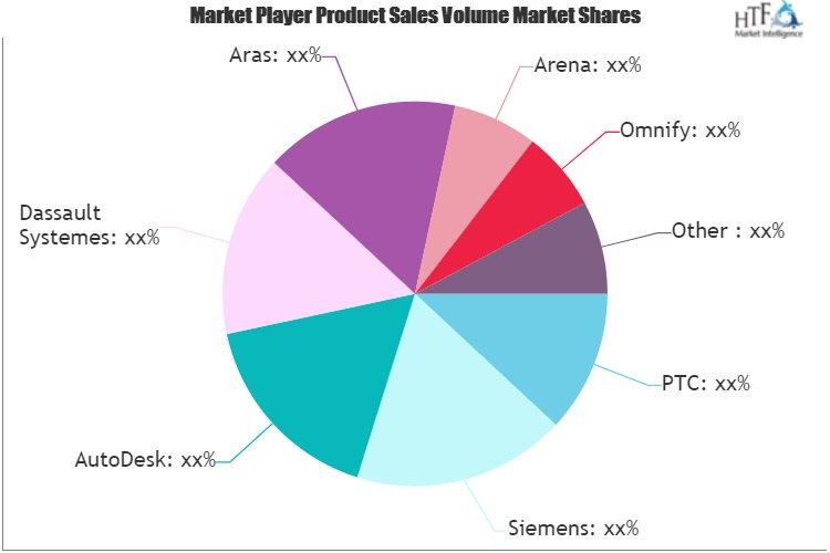 Cloud Product Lifecycle Management Market