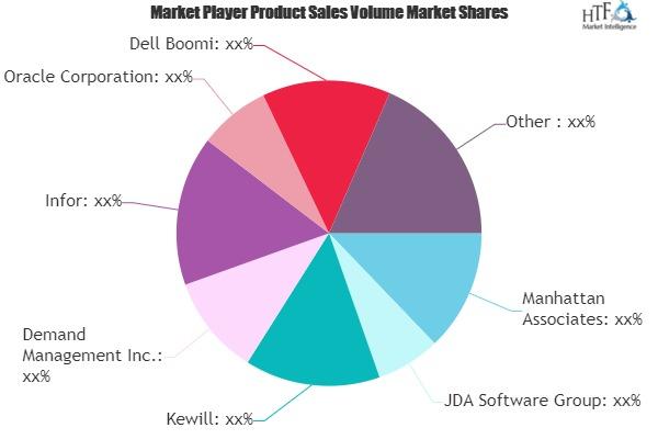 Cloud Supply Chain Management Market