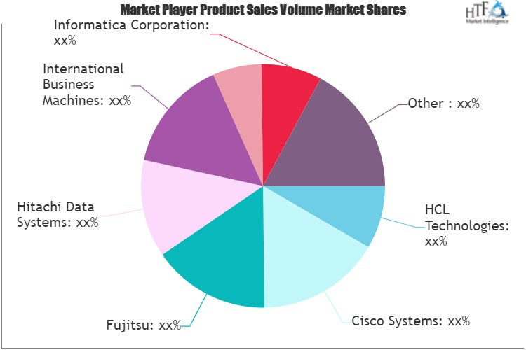 Cloud based Repository Services Market