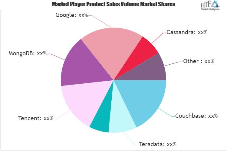 Cloud-based Database Market