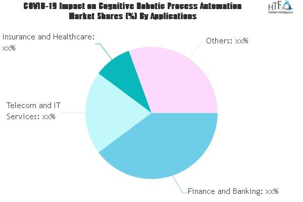 Cognitive Robotic Process Automation Market