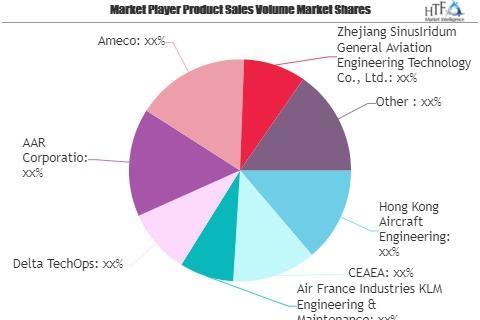 Commercial Aircraft Maintenance Market