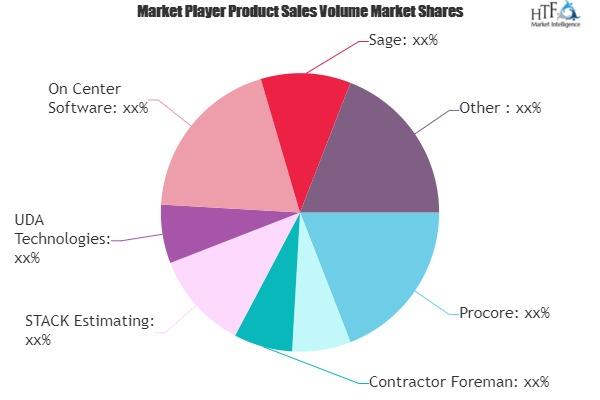 Concrete Estimating Software Market