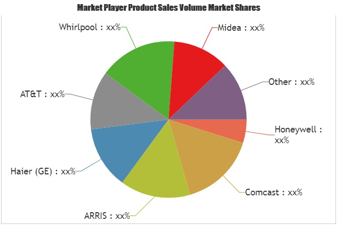 Connected Home Appliance Sales Market