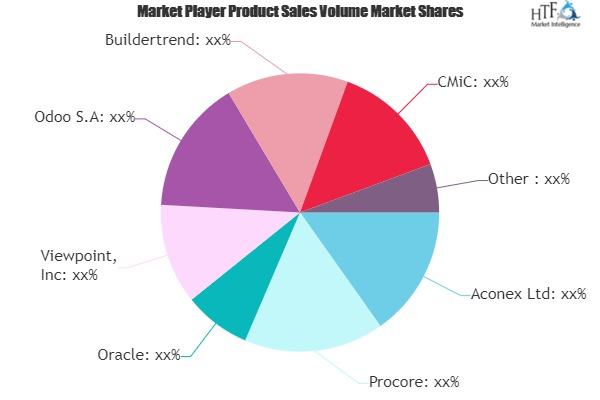 Construction software Market