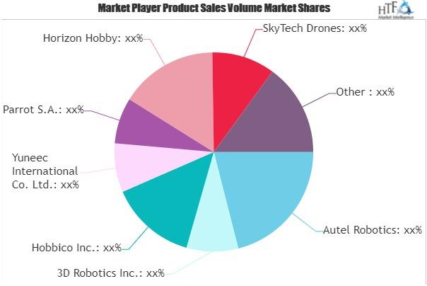 Consumer Drones Market