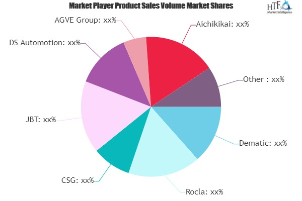 Consumer Goods Industry AGV Market