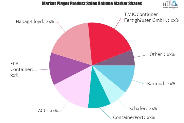 Container Leasing Market