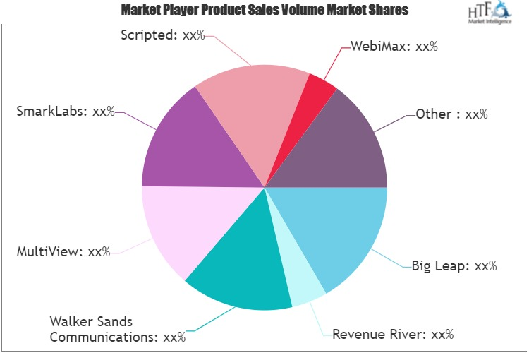 Content Marketing Agency Services Market
