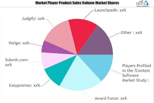 Contest Software Market