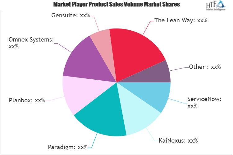 Continuous Improvement Software Cis Market
