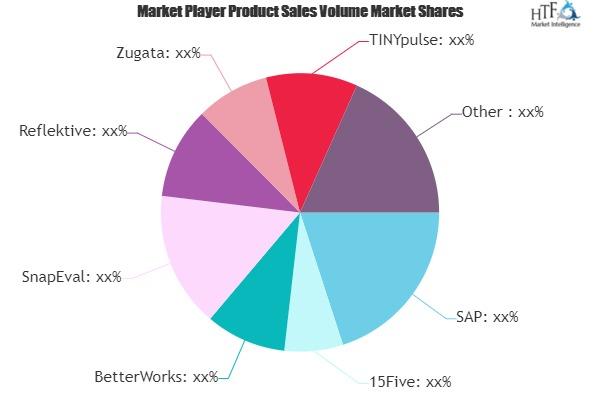 Continuous Performance Management Software Market