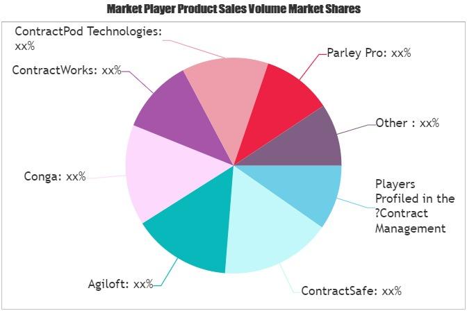 Contract Management Tools Market