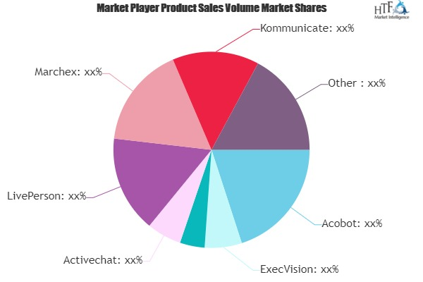 Conversational AI Platform Software Market
