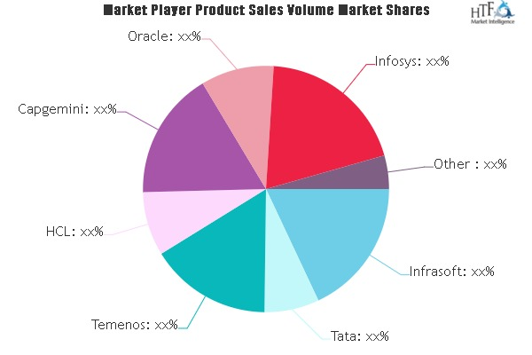 Core Banking Solution Market
