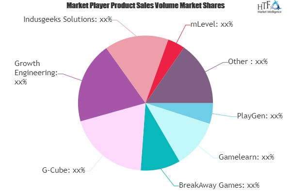 Corporate Game-Based Learning Market