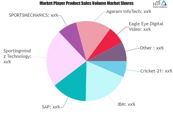 Cricket Analysis Software Market