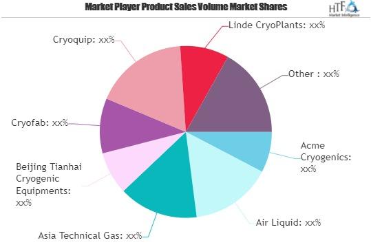 Cryogenic Technology Market