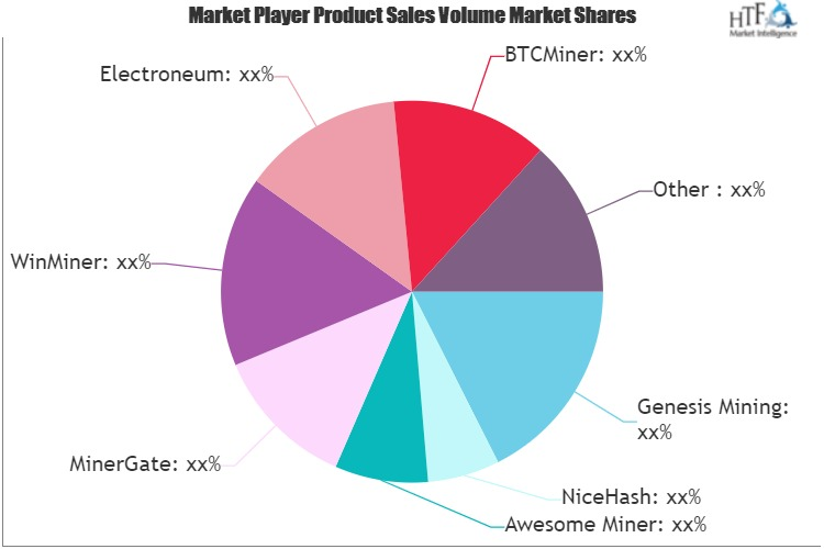 Cryptocurrency Mining Software Market