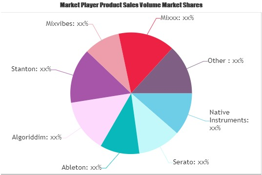 DJ Software Market (2)