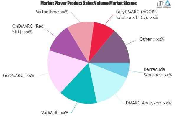 DMARC Software Market