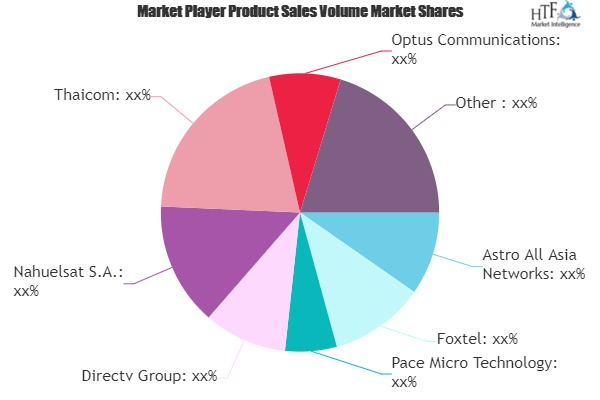 DTH (Direct-To-Home) TV Market