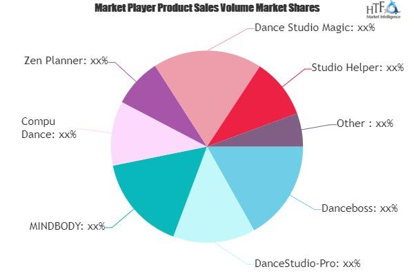 Dance Studio Software Market