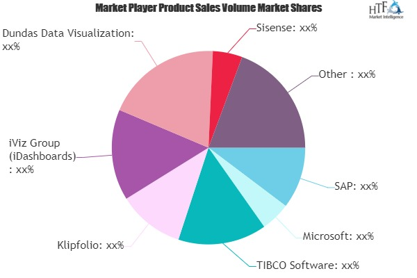 Dashboard Software Market (1)