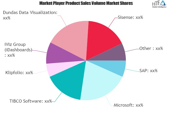 Dashboard Software Market