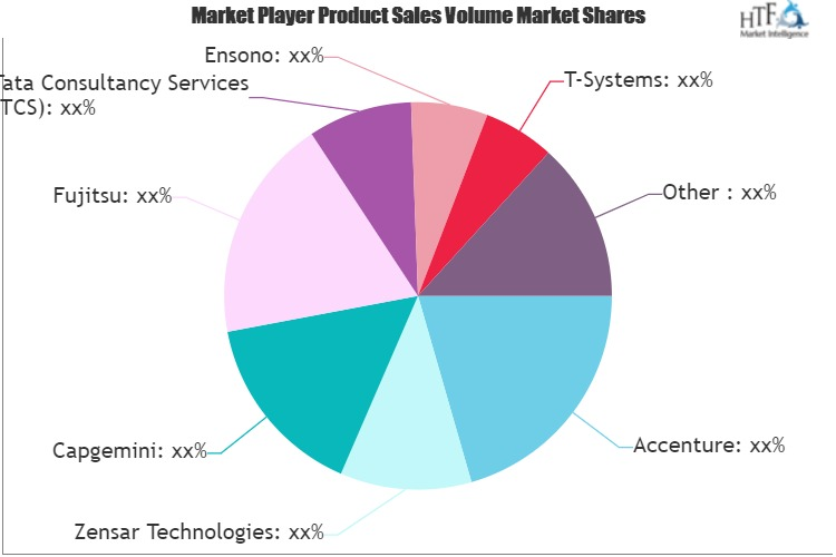 Data Center Outsourcing and Hybrid Infrastructure Managed Services Market