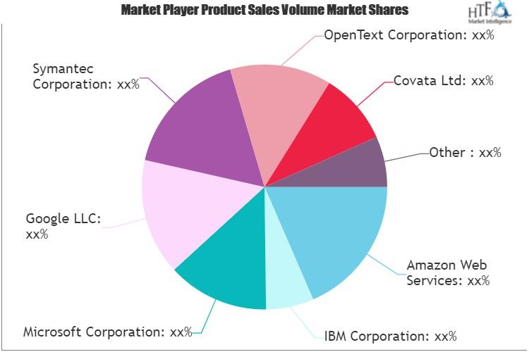 Data Classification Market