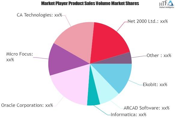 Data Masking Technology Market