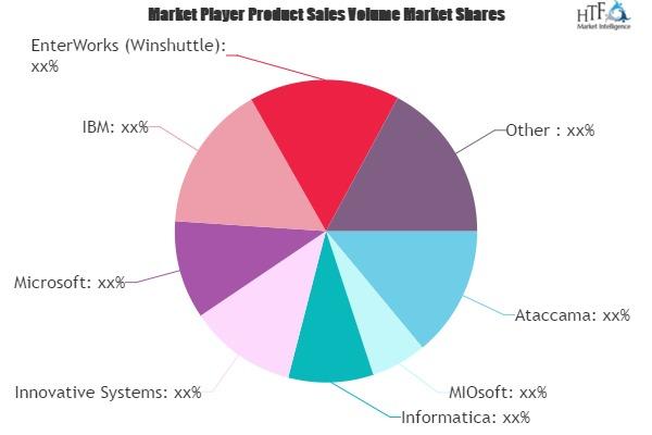 Data Quality Software Market