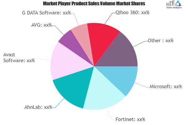 Data Security Software Market (1)
