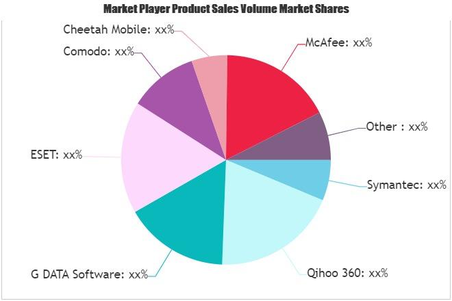 Data Security Software Market