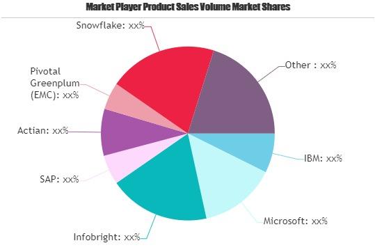 Data Warehousing Software Market