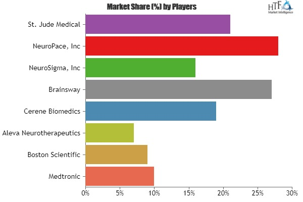 Deep Brain Stimulators Market