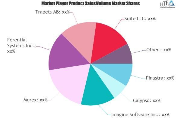 Derivatives Software Market