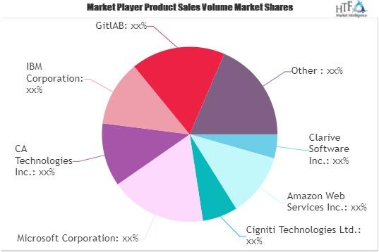 DevOps Market