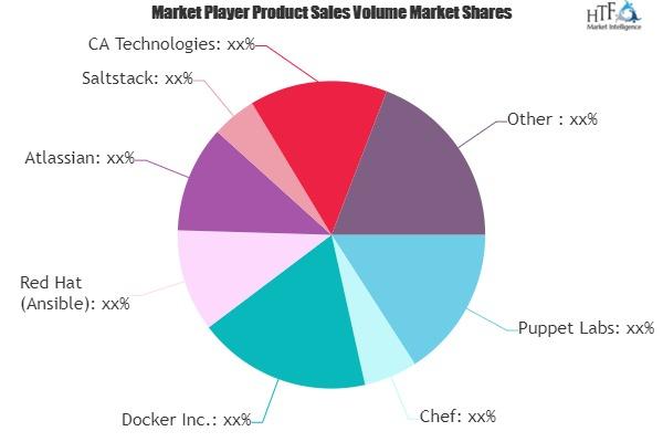 DevOps Platform Market (1)