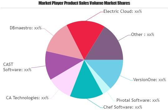 DevOps Software Market