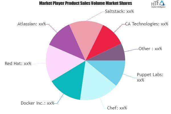 DevOps Tool Market