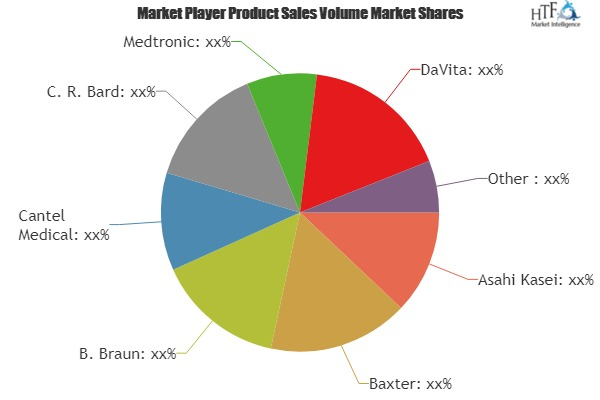 Dialysis Products and Services Market