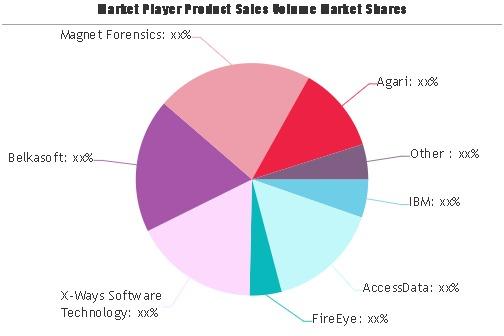 Digital Forensics Software Market