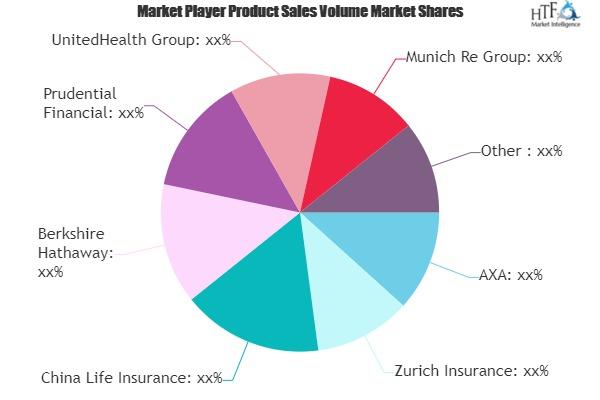 Digital Innovation in Insurance Market