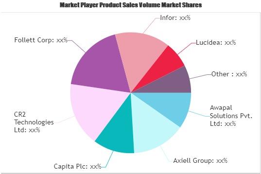 Digital Library Softwares Market
