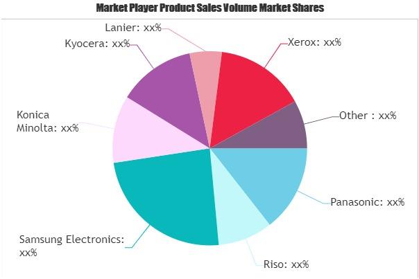 Digital Printer and Copier Market