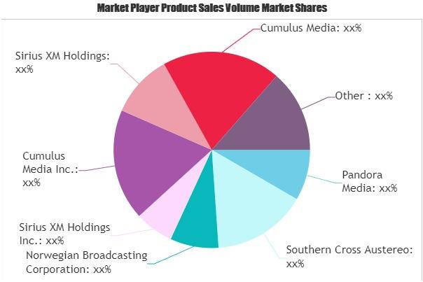 Digital Radio Broadcasting Market